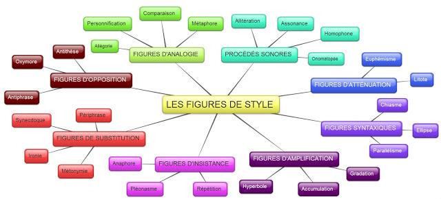 Les Figures De Style Un Guide Complet Lycee Sainte Marie Gray
